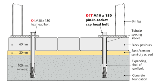 Extended legs, or single post mounting, for concreting in
